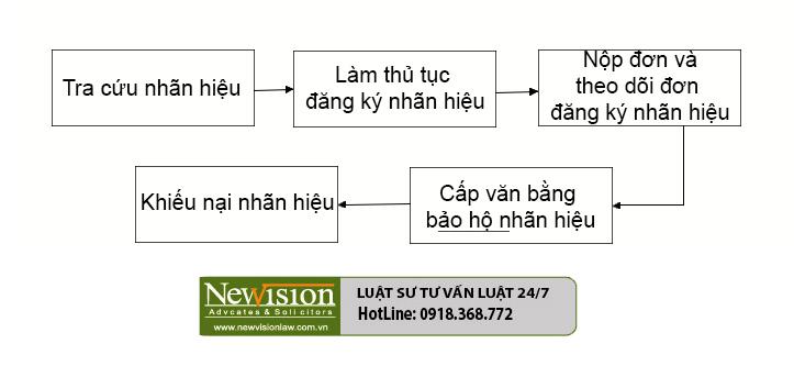 Quy trình đăng ký bảo hộ nhãn hiệu tại Việt Nam