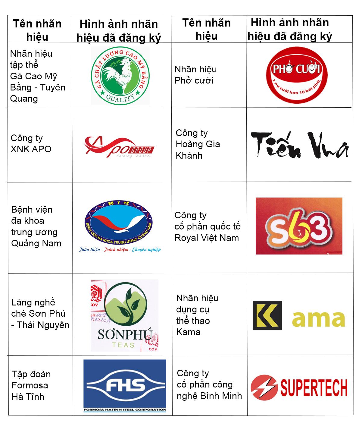 Các Mẫu nhãn hiệu đăng ký sản phẩm