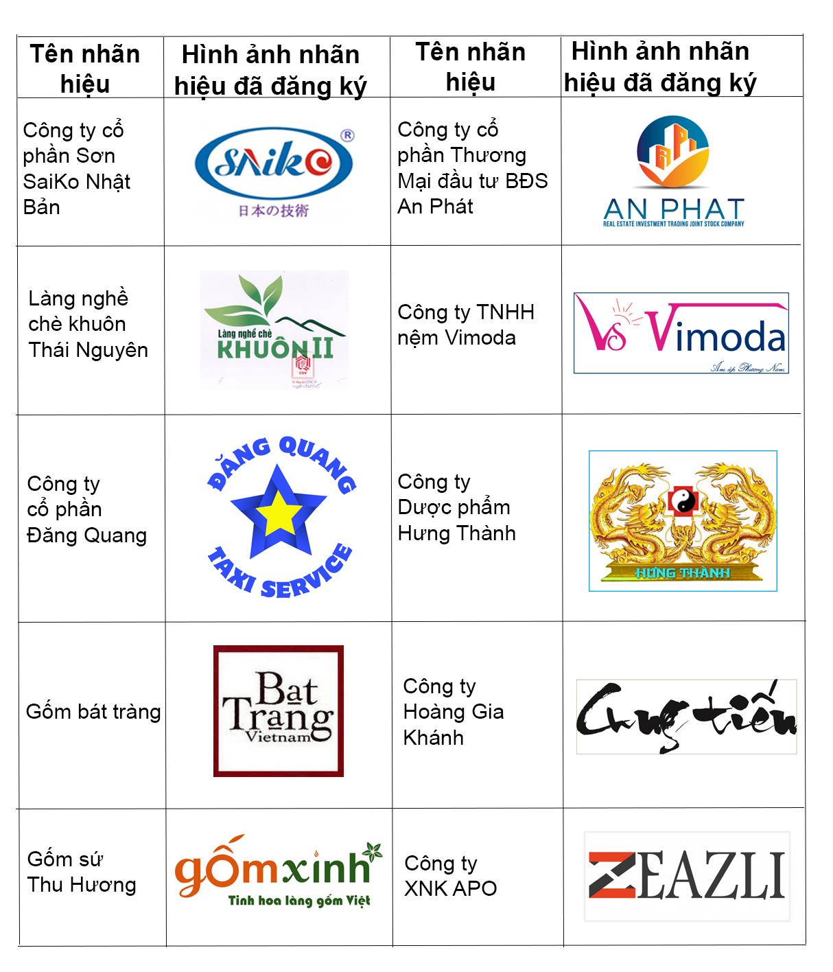 Các nhãn hiệu được đăng ký bảo hộ tại newvisionlaw
